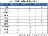 2021中国房地产企业品牌价值50强揭晓 上市房企占比近八成