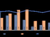 上周重庆商品房市场缓慢回升 新增供应环比上涨47.03%