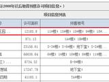 琅岐春节后首张预售证来了!房价直逼3万/㎡,你怎么看?