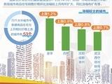 个别城市房价稳中微涨 全年楼市将以稳为主